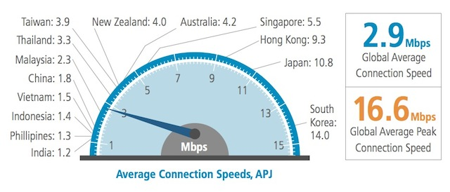 Want to find the best internet provider in Sydney, Australia?