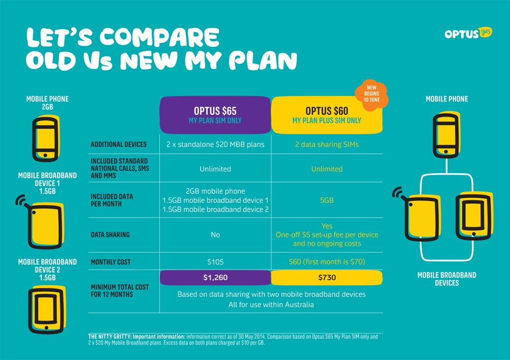 Business Mobile Phone Plans